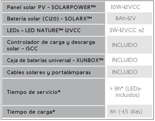 Especificaciones kit solarlife i10
