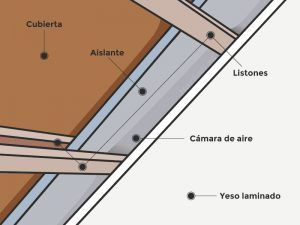 Ejemplo aislamiento techo caseta de madera